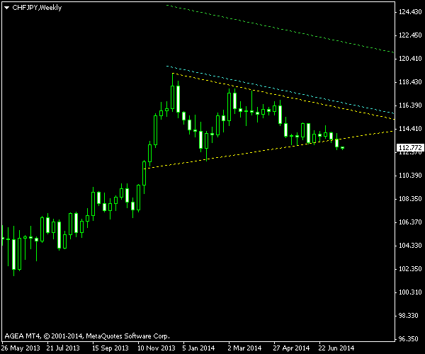 CHF/JPY - Symmetrical Triangle - Post Cancelletion Screenshot as of 2014-07-21