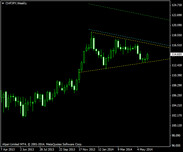CHF/JPY - Symmetrical Triangle as of 2014-06-08