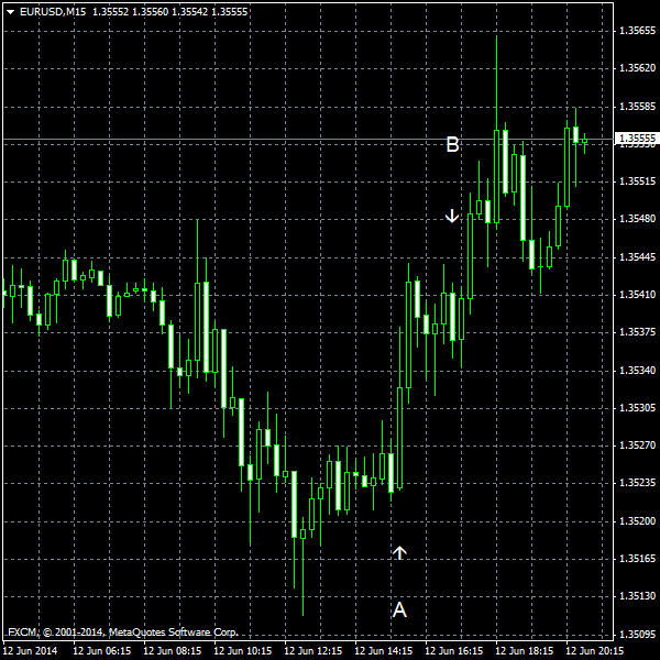 EUR/USD for 2014-06-12