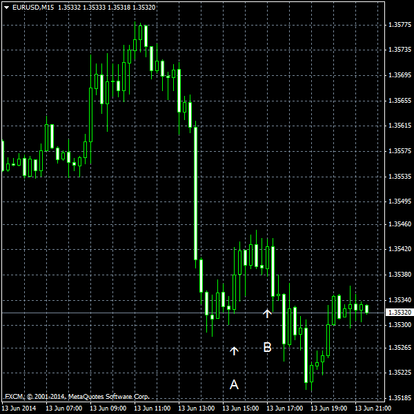 EUR/USD for 2014-06-13