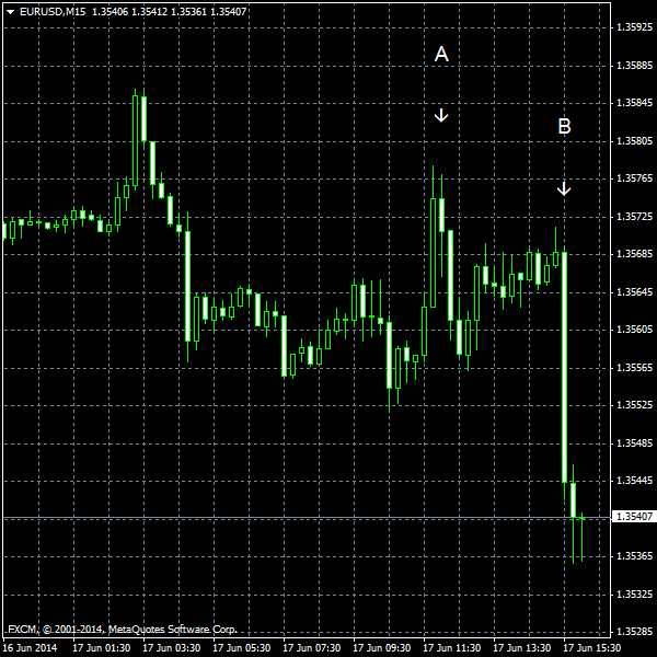 EUR/USD for 2014-06-17