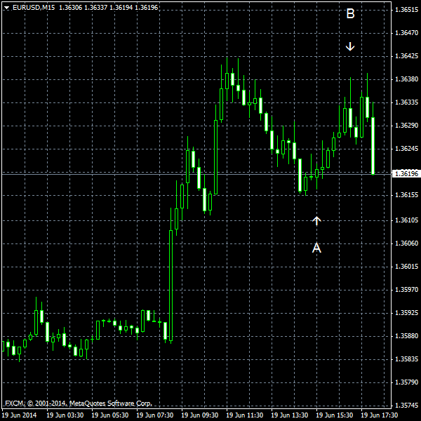 EUR/USD for 2014-06-19