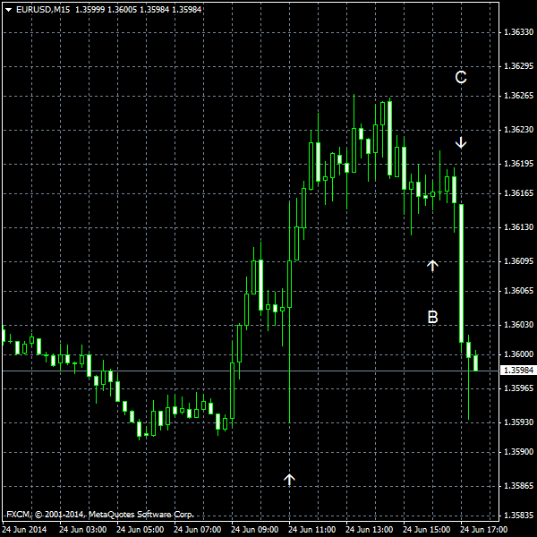 EUR/USD for 2014-06-24