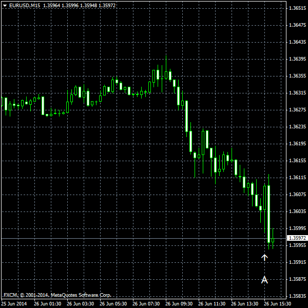 EUR/USD for 2014-06-26