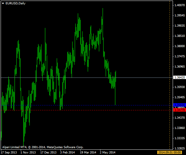 EUR/USD - Will we see a new low this summer?