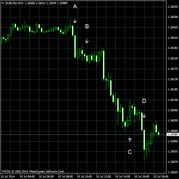 EUR/USD for 2014-07-10
