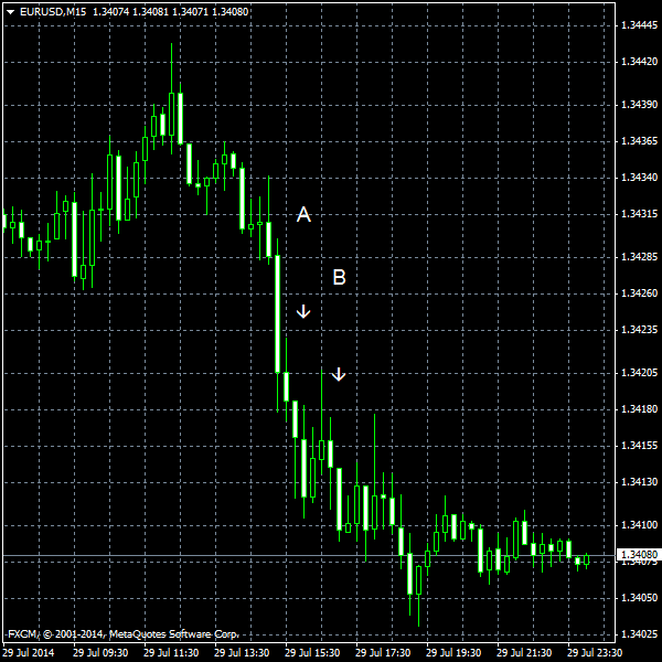EUR/USD for 2014-07-30