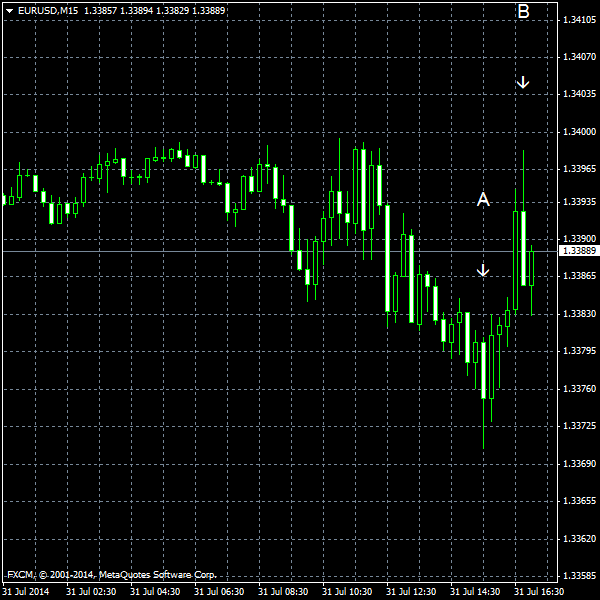 EUR/USD for 2014-07-31