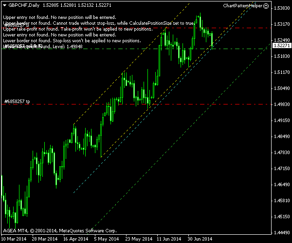 GBP/CHF - Ascending Channel - Post Entry Screenshot as of 2014-07-14