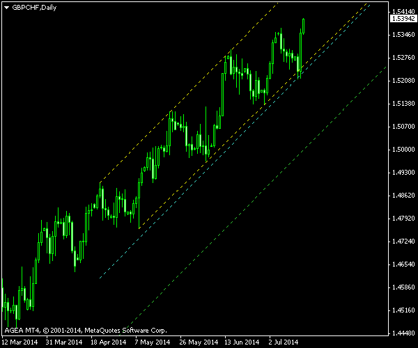 GBP/CHF Ascending Channel - Post Exit Screenshot as of 2014-07-16