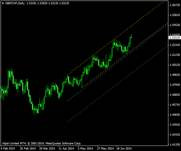 GBP/CHF - Ascending Channel as of 2014-07-06