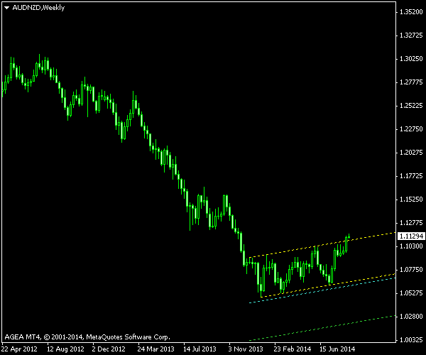 AUD/NZD - Ascending Channel - Cancelled Trade
