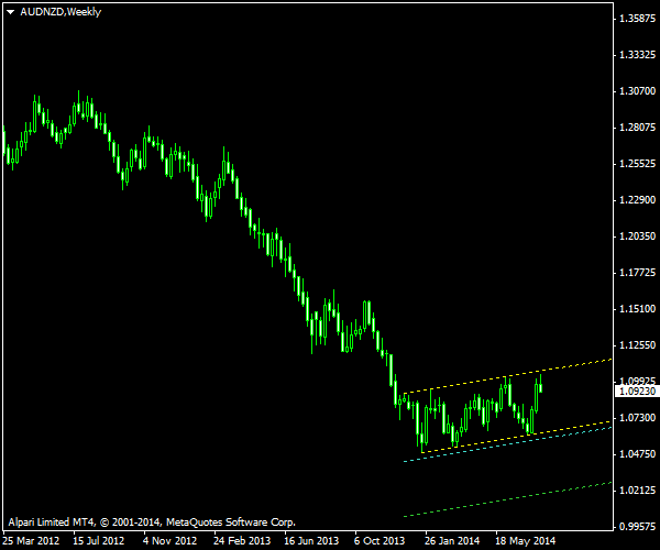 AUD/NZD - Ascending Channel as of 2014-08-03
