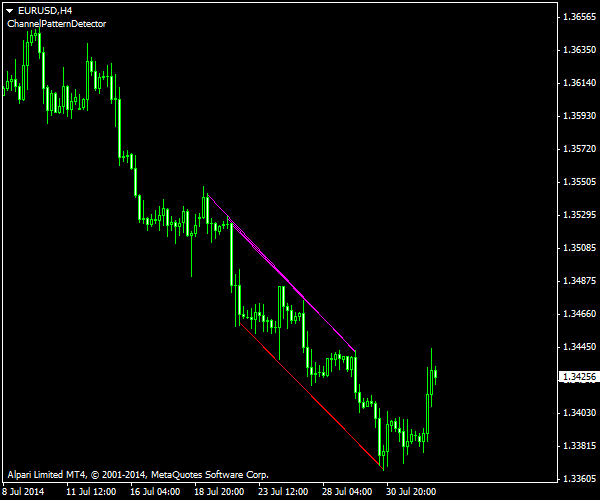 Recent EUR/USD Channel Detected