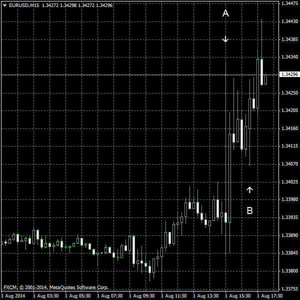 EUR/USD for 2014-08-01
