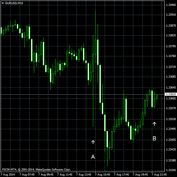EUR/USD as of 2014-08-07