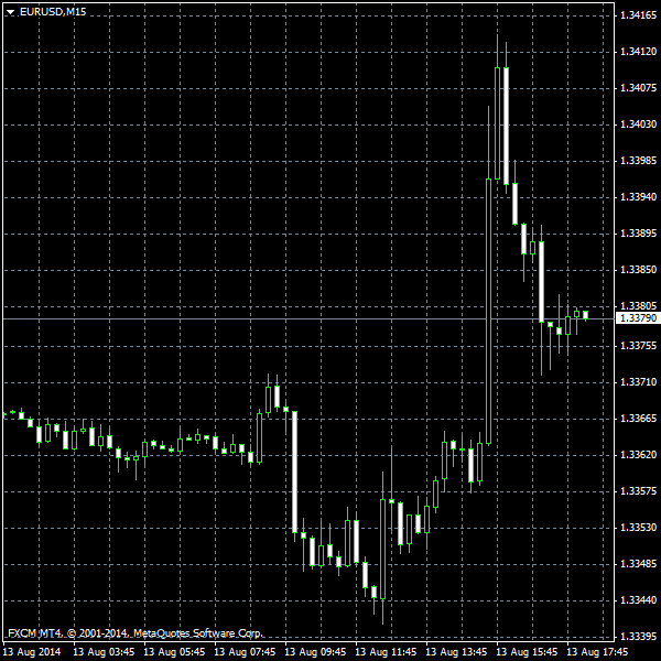 EUR/USD as of 2014-08-13