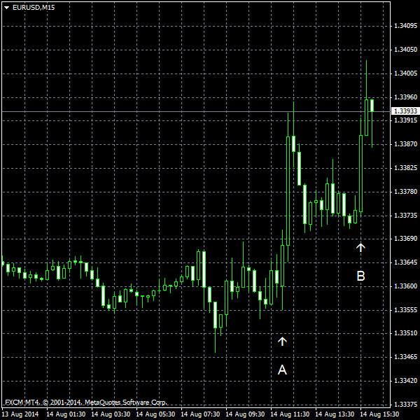 EUR/USD as of 2014-08-14