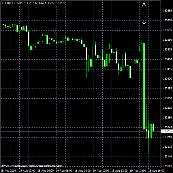 EUR/USD for 2014-08-19