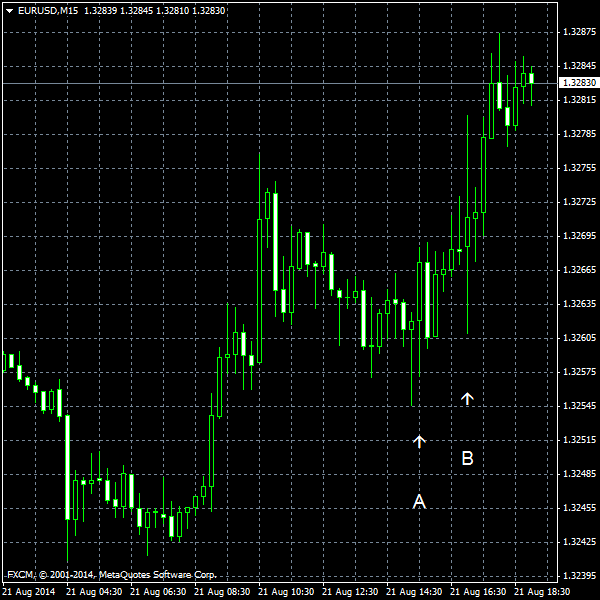 EUR/USD for 2014-08-21