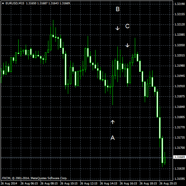 EUR/USD for 2014-08-26