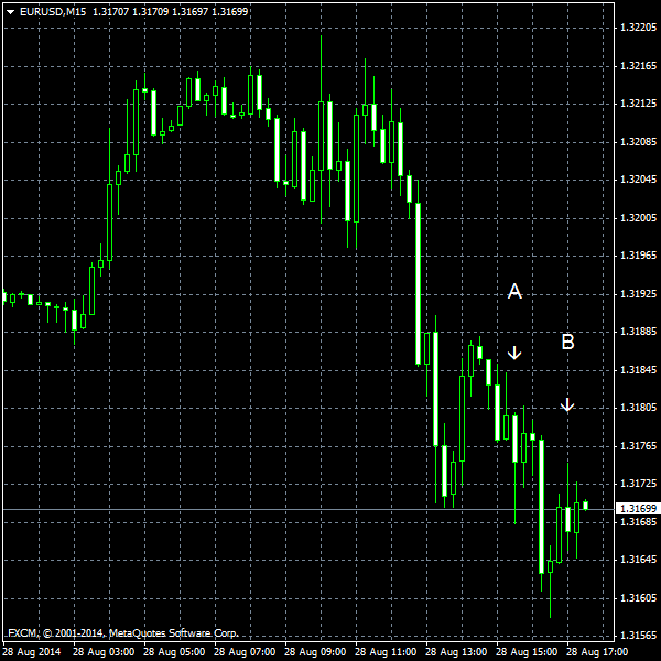 EUR/USD for 2014-08-28