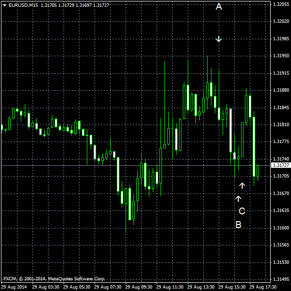 EUR/USD for 2014-08-29