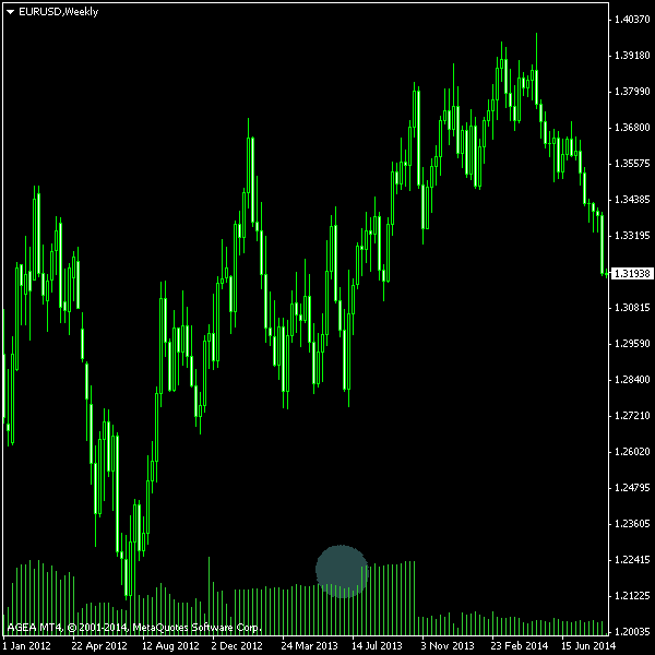 EUR/USD - Weekly chart with tick volume provided by AGEA