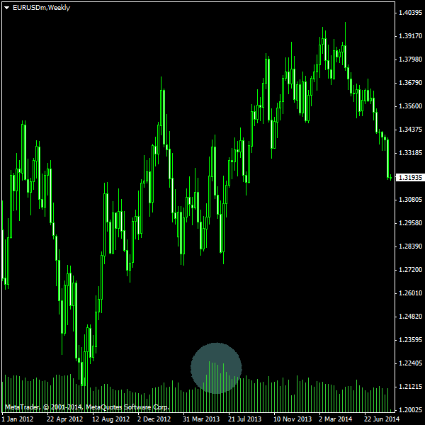 EUR/USD - Weekly chart with tick volume provided by EXNESS