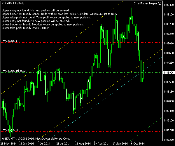 CAD/CHF - Ascending Channel on Daily Chart - Post Entry Screenshot