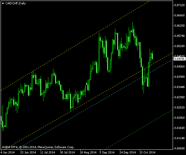 CAD/CHF - Ascending Channel - Post-Exit Screenshot as of 2014-10-26