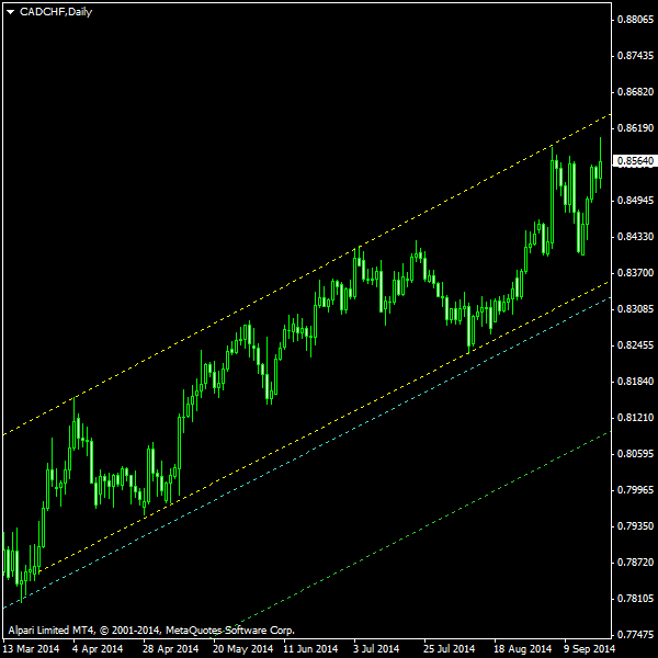 CAD/CHF - Ascending Channel as of 2014-09-21
