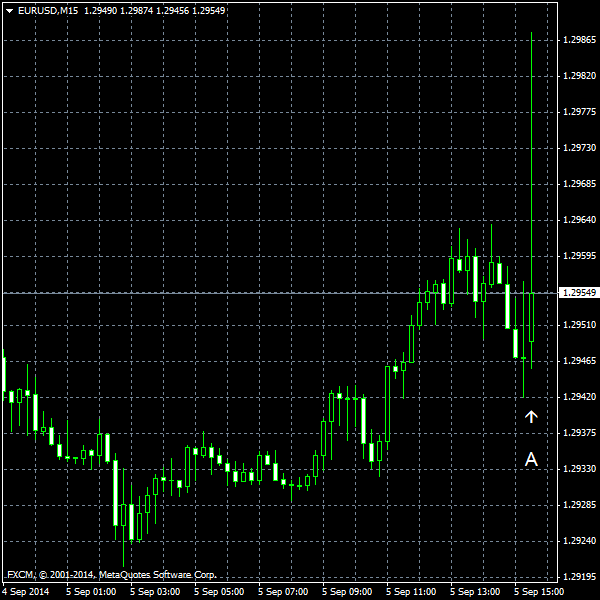 EUR/USD for 2014-09-05