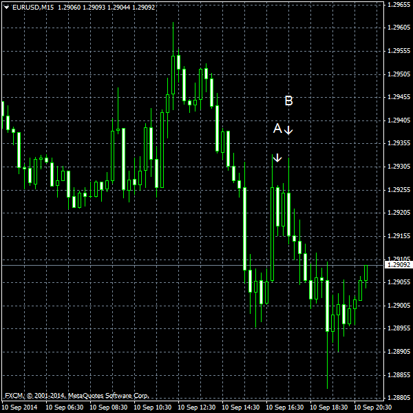 EUR/USD for 2014-09-10
