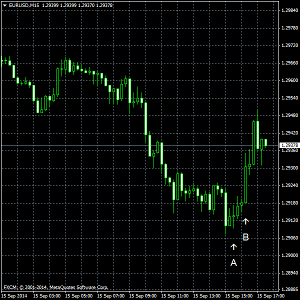 EUR/USD for 2014-09-15