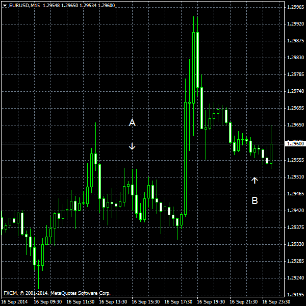 EUR/USD for 2014-09-16