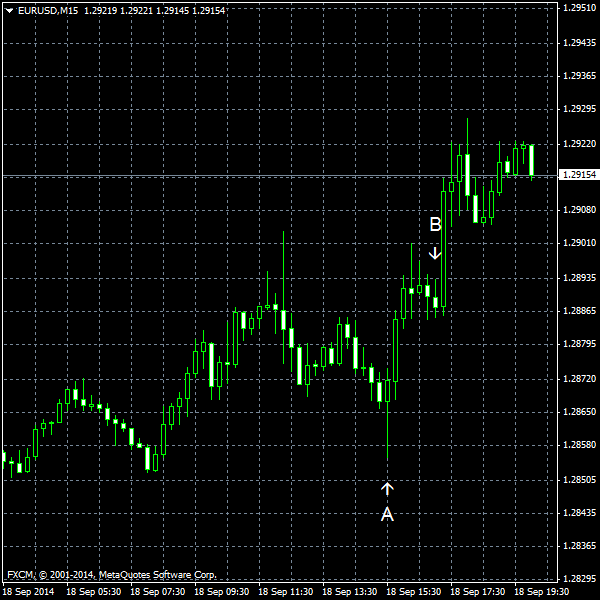 EUR/USD for 2014-09-18