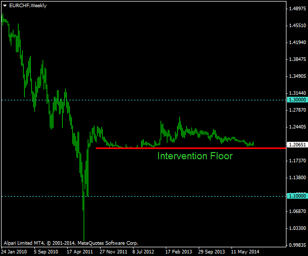 EUR/CHF - 1.3000 or 1.1000 - which first?
