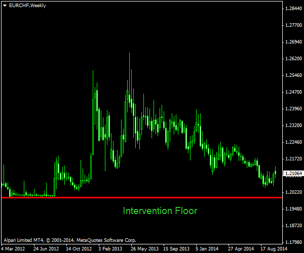 EUR/CHF Floor - Weekly Perspective