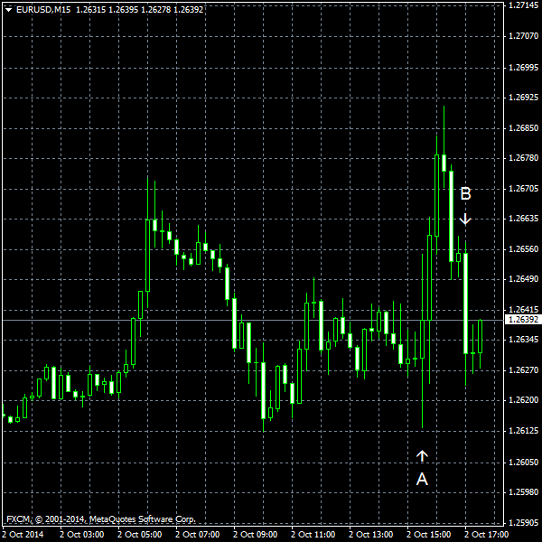 EUR/USD for 2014-10-02