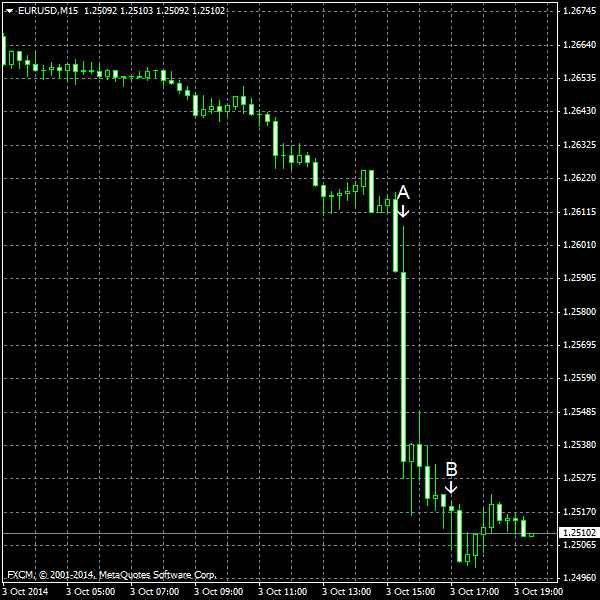 EUR/USD for 2014-10-03
