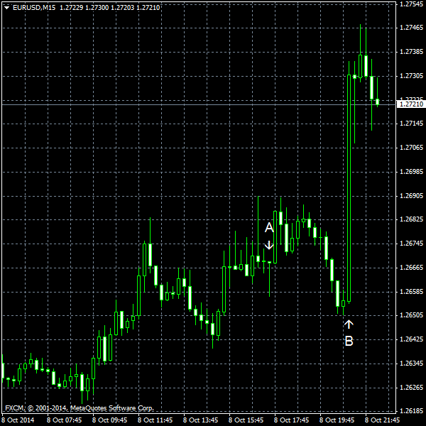 EUR/USD for 2014-10-08