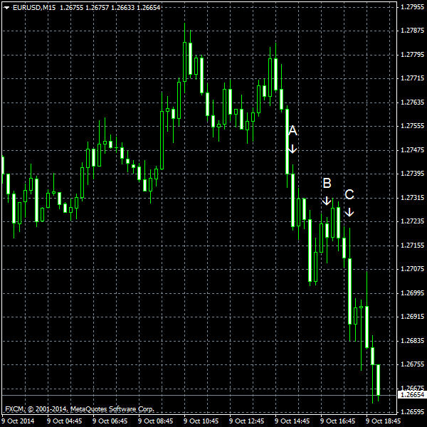 EUR/USD for 2014-10-09