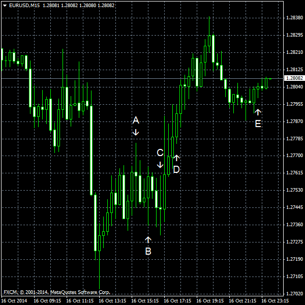 EUR/USD for 2014-10-16