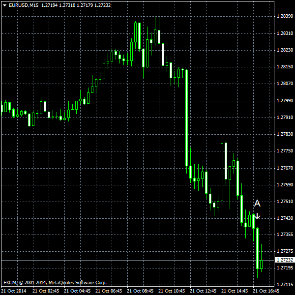 EUR/USD for 2014-10-21