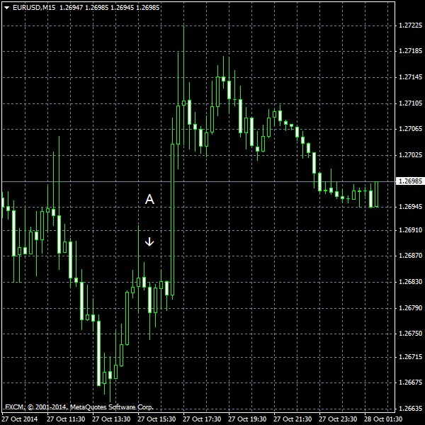 EUR/USD for 2014-10-28
