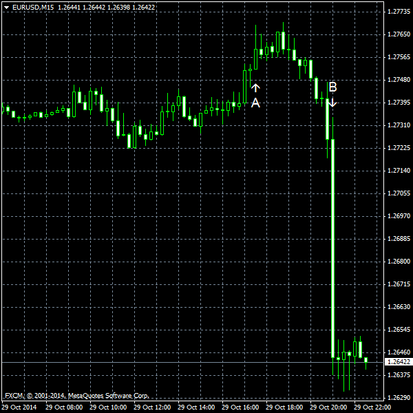 EUR/USD for 2014-10-29