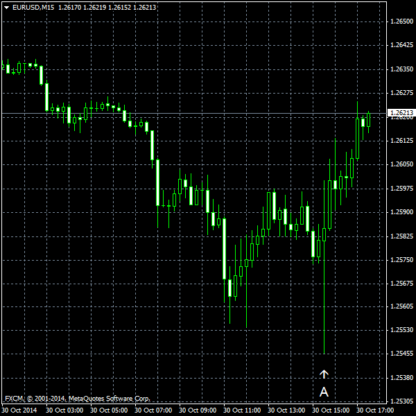 EUR/USD for 2014-10-30