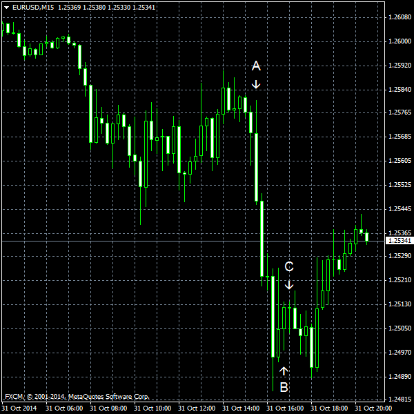 EUR/USD for 2014-10-31