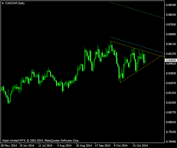 CAD/CHF - Symmetrical Triangle on Daily Chart as of 2014-11-16